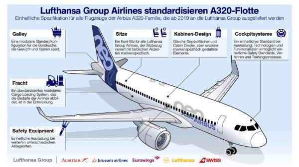 Standardisierung der A320-Flotten (© LH)